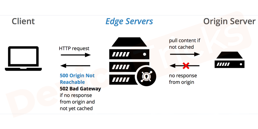 What does 502 Bad Gateway mean?