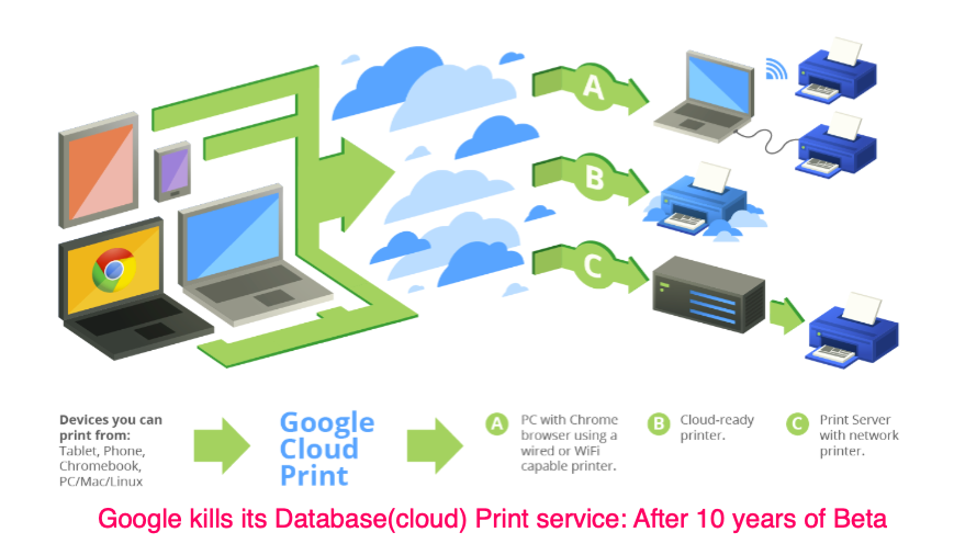 Google kills its Database(cloud) Print service: After 10 years of Beta